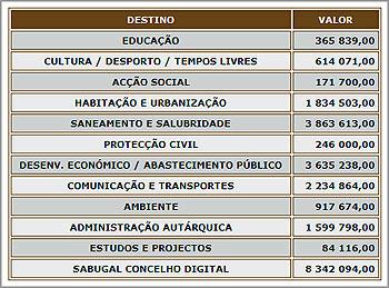 Orçamento para 2007 da Câmara Municipal doSabugal