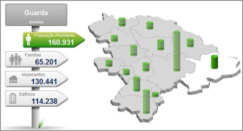Censos 2011 - Sabugal - Guarda